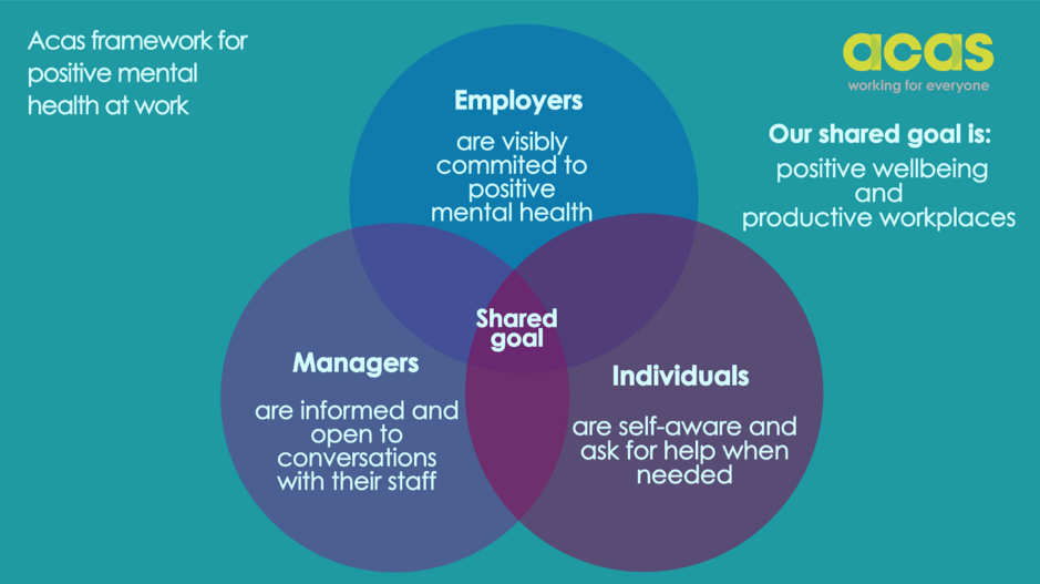 A diagram of the Acas framework for positive mental health, showing the connected roles of employers, individuals and managers