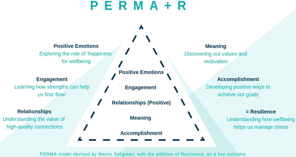 A pyramid-shaped diagram showing the pillars of the PERMA+R model of wellbeing: positive emotions, engagement, relationships, meaning and accomplishment, resulting in resilience.